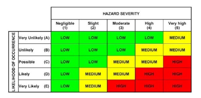 Graph used for hazard vulnerability analysis (HVA)